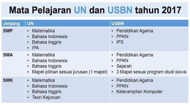 Jadwal UN dan USBN 2017 Untuk SMP/SMA/SMK